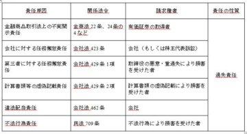 拝啓 社長殿 2013年8月号「会計不正発生時の役員の責任」の画像