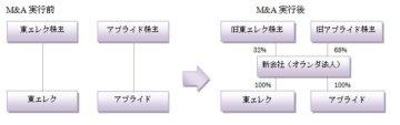 国際税務ニュースレター:東京エレクトロンのクロスボーダーの画像