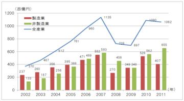 日本市場を見直す成長戦略の画像