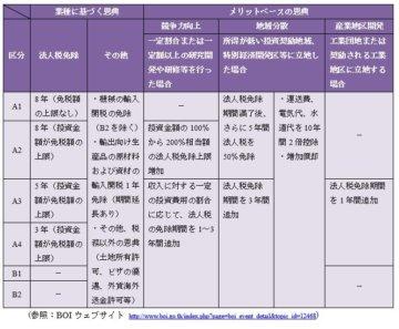 国際税務ニュースレター:2015年2月号:タイ新投資奨励政策とアジア諸国 のタックスインセンティブの画像